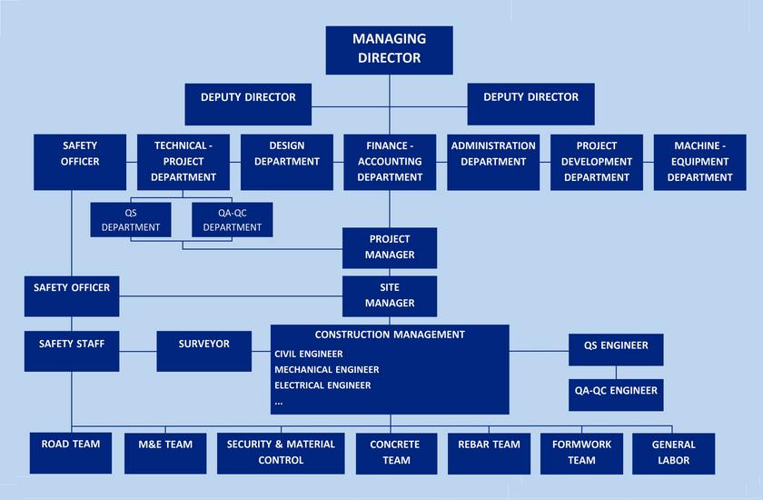 cet organization chart